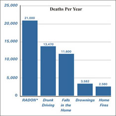 Radon Deaths